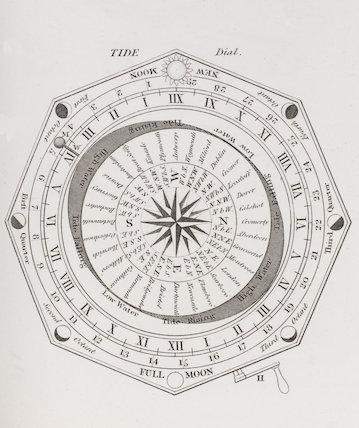 Tide Dial: Rees' Cyclopaedia