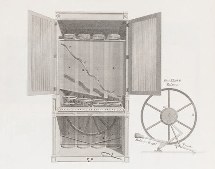 Claviole or Finger Keyed Viol: Rees' Cyclopaedia