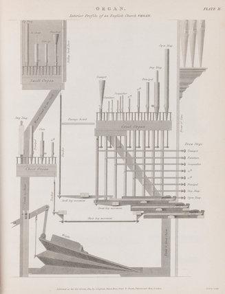 Profile of an English Church Organ.