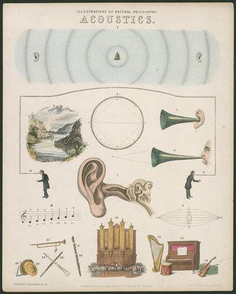 Natural Philosophy Diagram. 'Acoustics'