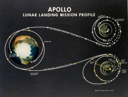 Apollo lunar landing mision profile, 1969.