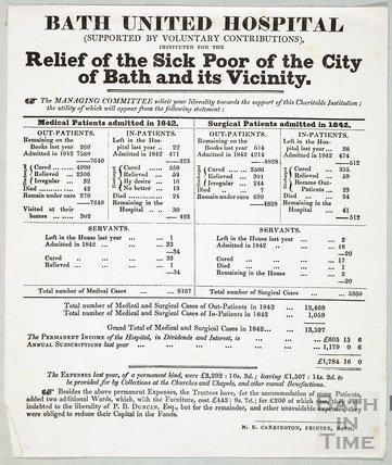 Summary of Admissions, Bath United Hospital 1842