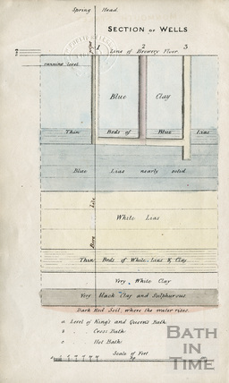 Section of the wells and strata concerning Pinch's Well in Kingsmead Street 1836