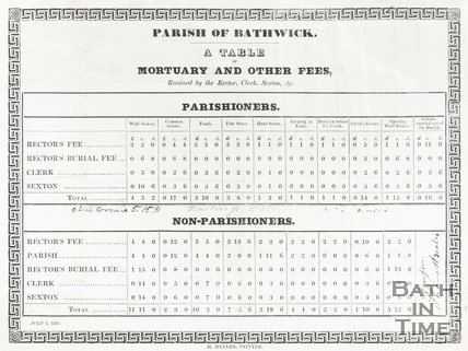 Parish of Bathwick, A Table of Mortuary and Other Fees July 1st 1831