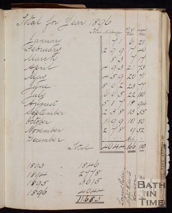 George Love Dafnis's cycling log, totals for 1896
