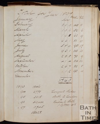 George Love Dafnis's cycling log, totals for 1897